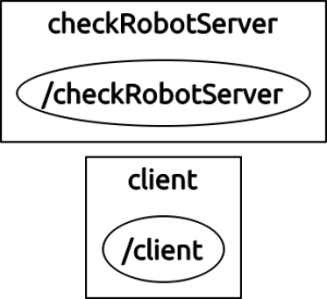 checkrobot_graph
