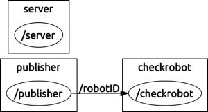 hellocheckrobot_graph