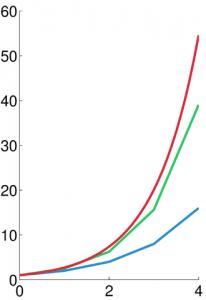 图示为方程 \(y'=y, y(0)=1\) 的数值积分。蓝色为欧拉法,绿色为中点法,红色为精确解 \(y=e^{t}\)。所用步长为 h=1.0。