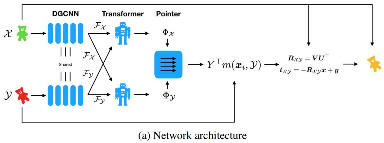 论文笔记:Deep Closest Point: Learning Representations for Point Cloud Registration